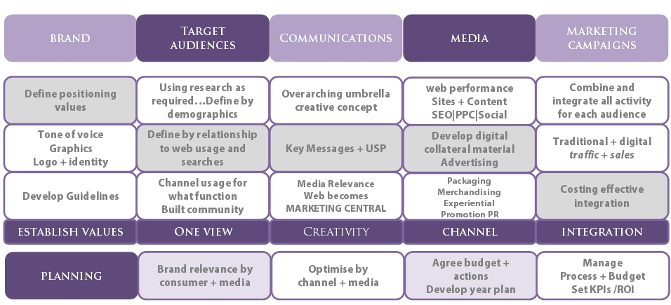 Brand Strategy & Positioning